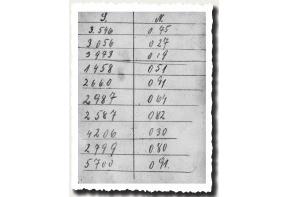 Alter Stundenzettel